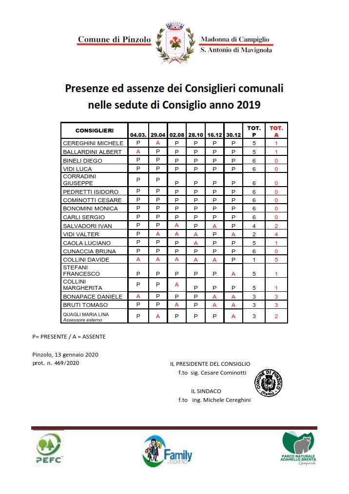 Ecco le presenze assenze dei consiglieri comunali di Pinzolo anno 2019