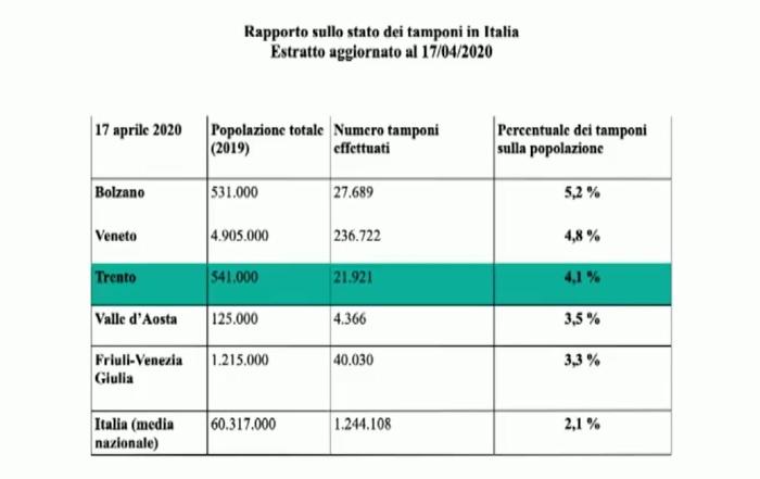 Martedì 21 aprile – Aggiornamento Coronavirus: 18 nuovi positivi (17 con tampone 1 senza), 10 nuovi decessi in Trentino