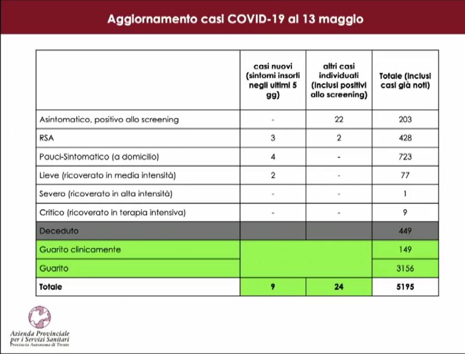 Situazione Coronavirus 13 maggio 2020