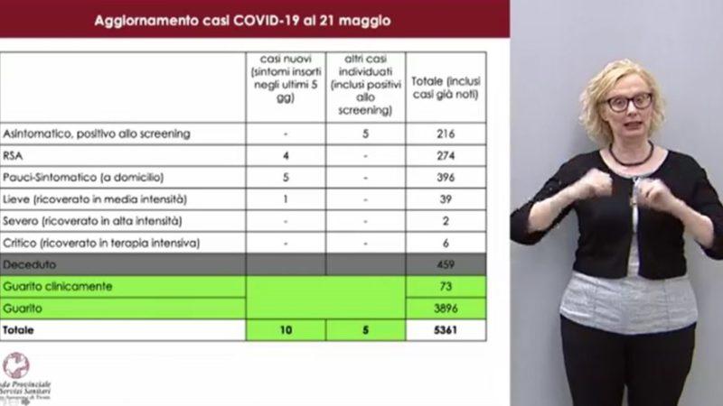 Aggiornamento situazione Coronavirus Trentino – 21.05.2020