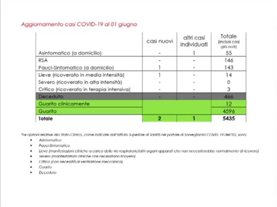Aggiornamento situazione coronavirus