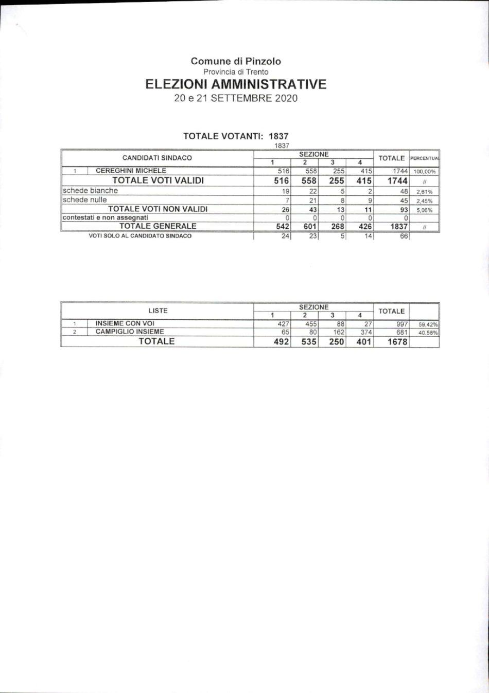 Elezioni Amministrative 20 e 21 settembre 2020