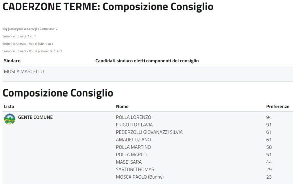 Caderzone Terme - Composizione Consiglio