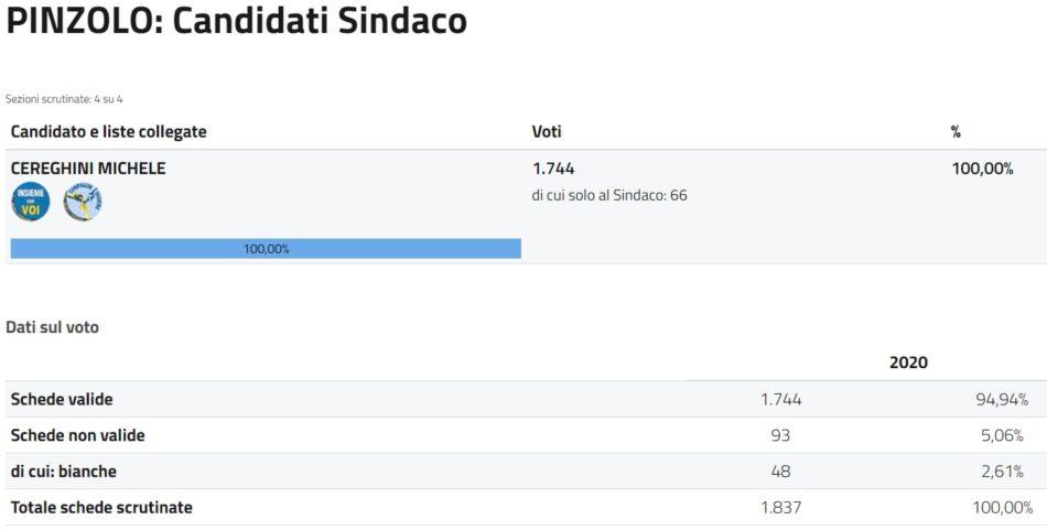 Dati sul voto