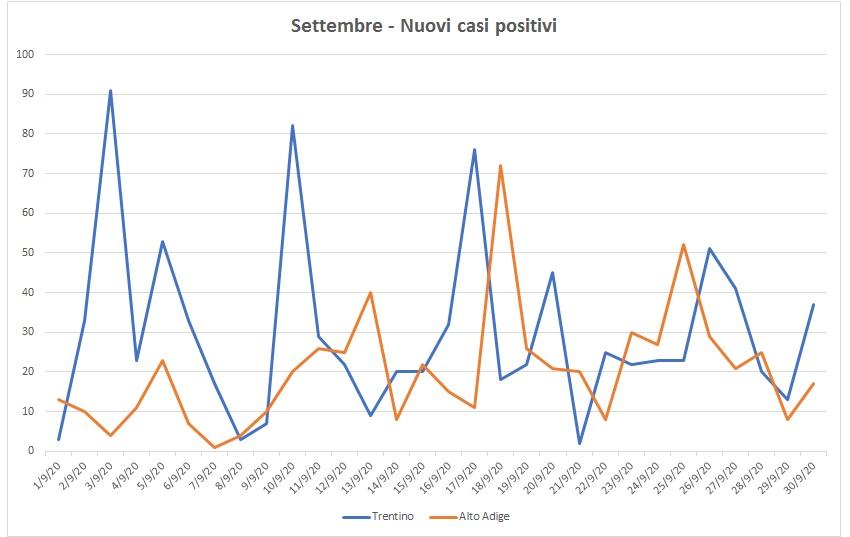 Coronavirus: i numeri di settembre (895 casi in Trentino) cominciano a preoccupare