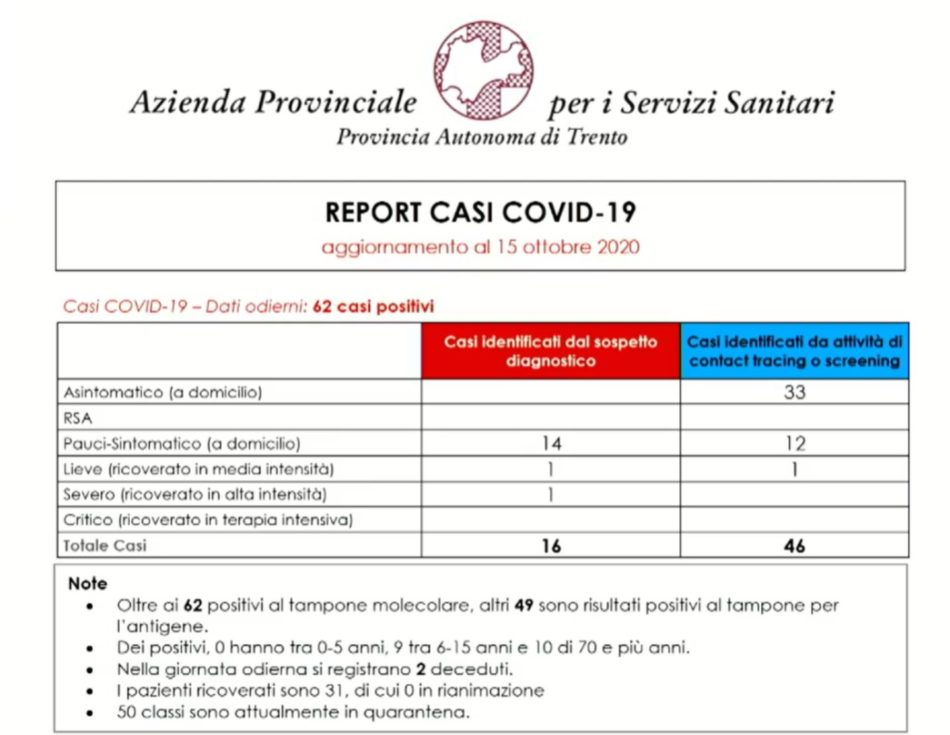 Casi Coronavirus 15 ottobre 2020