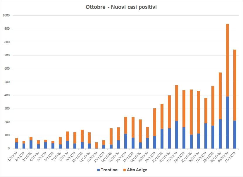 In un mese i casi in Alto Adige sono aumentati di più di otto volte, in Trentino di tre volte