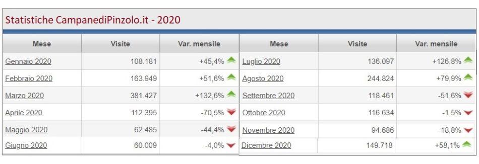 Statistiche Campane 2021